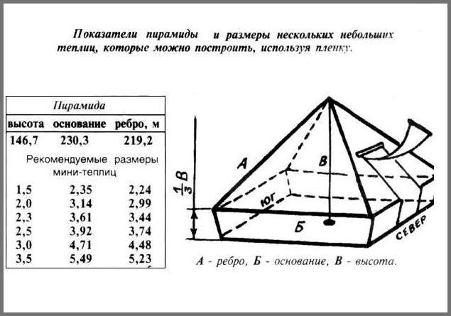 Лечение пирамида своими руками 19