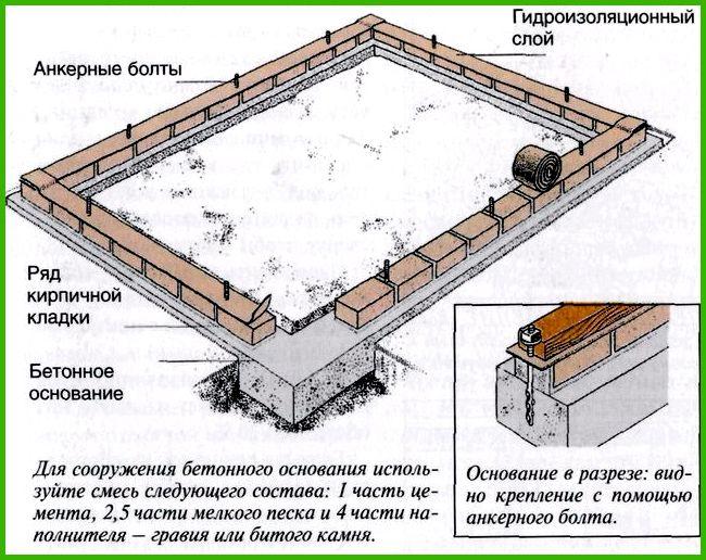 Устройство фундамента для сруба в Химках